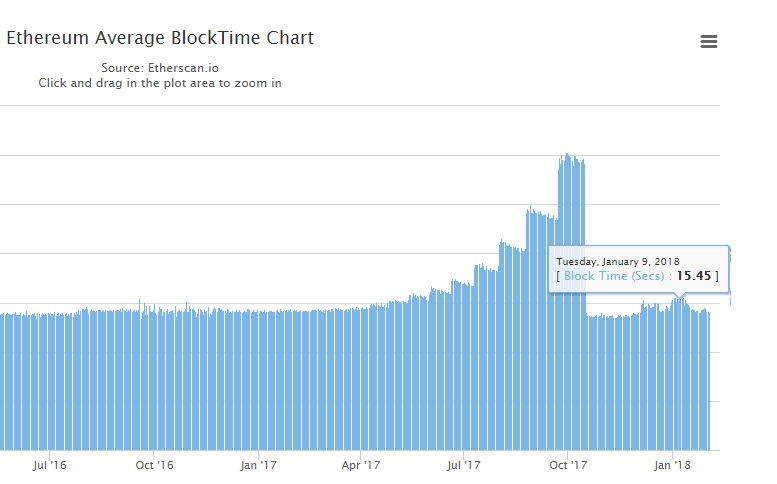 Bitcoin Faucet Meaning Ethereum Block Time Chart