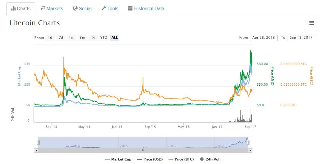 litecoin price.jpg