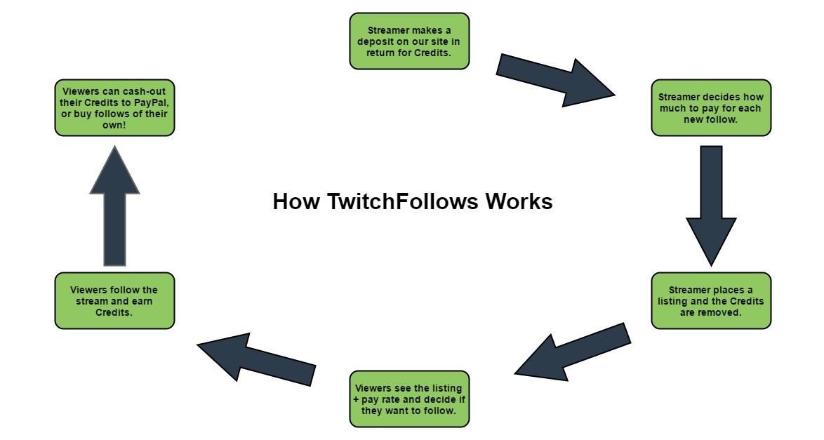 TwitchFollows Reviews.jpg